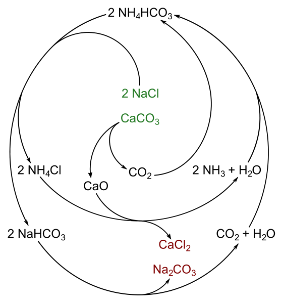 Solvay process reaction scheme